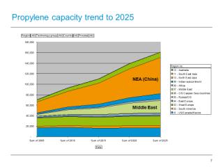Propylene capacity trend