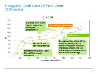 Propylene cash cost